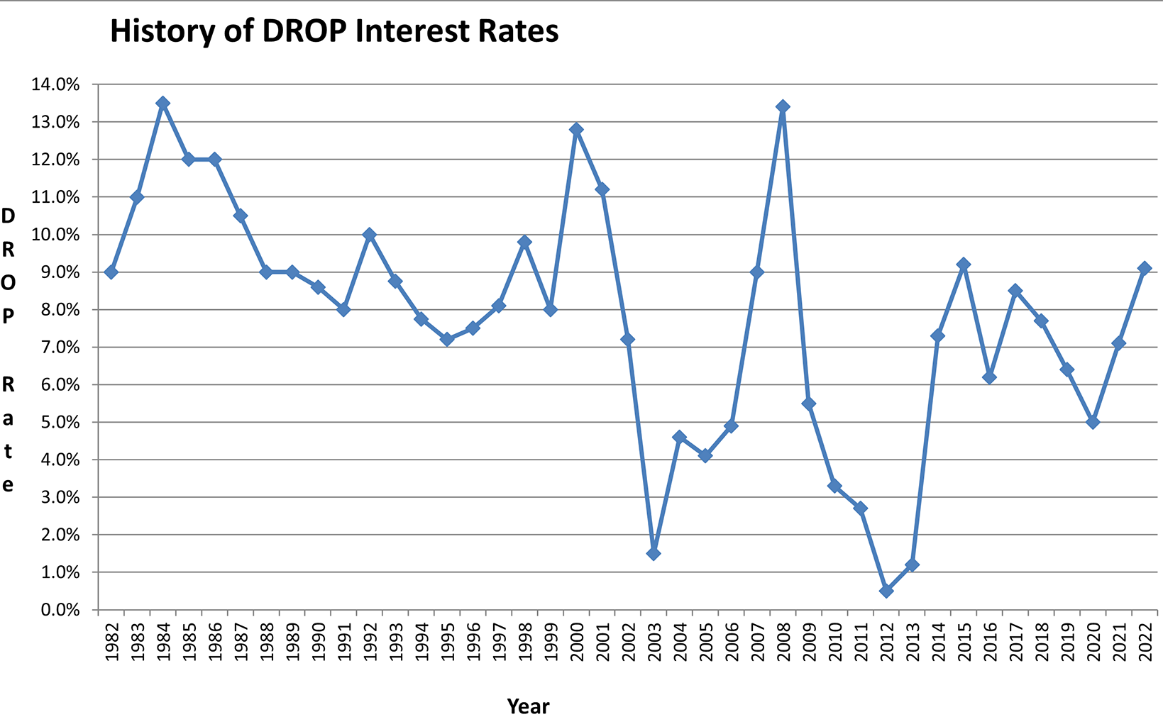 Graph of DROP interest rates